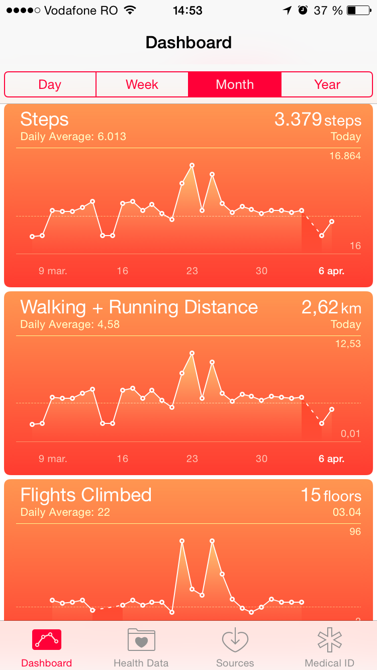 iOS 8: Health dashboard monthly