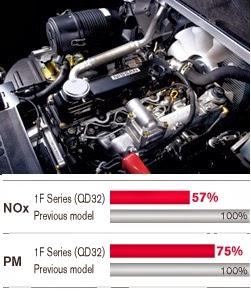 Xe nang Diesel Nissan 1.5-3.5 tan