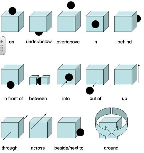 Miss Conchi S Blog The Most Important Prepositions Of