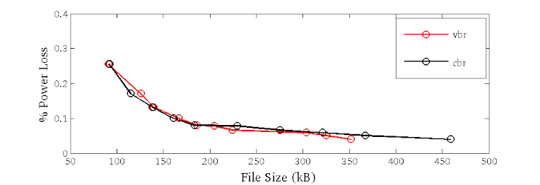 Lossless  wav vs  lossy  mp3 with MATLAB | Canonical Noise