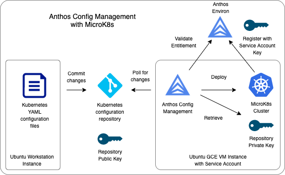 Diagram of how Anthos Config Management works together with MicroK8s
