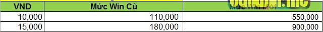 Bảng giá iWin 2016