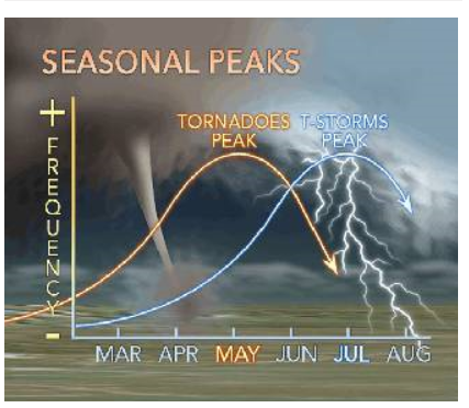 tornado season graph USA