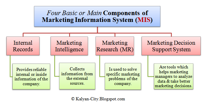 components of marketing information system MIS