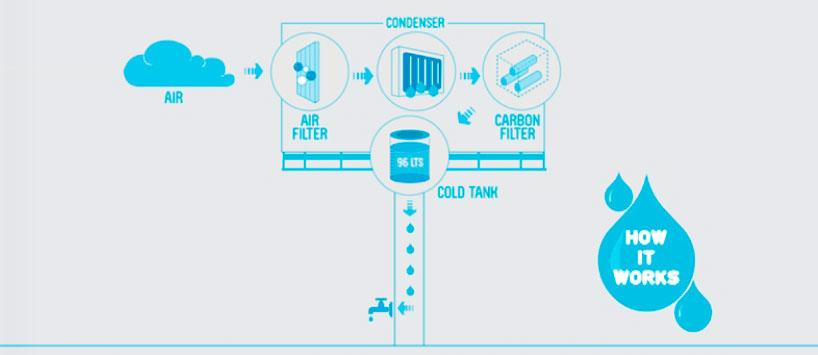 *祕魯會蓄水的廣告招牌:流出乾淨的飲用水! 2