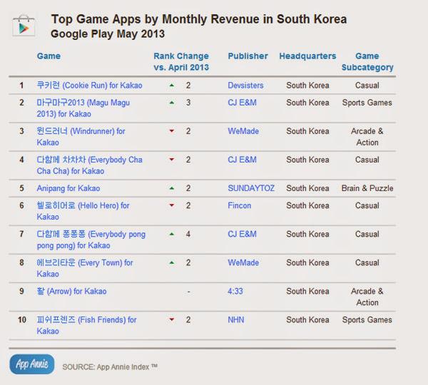 Hàn Quốc là thiên đường game của Kakao Talk 7