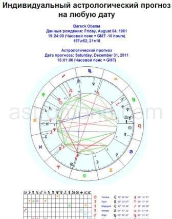 астрологический прогноз для Барака Обамы