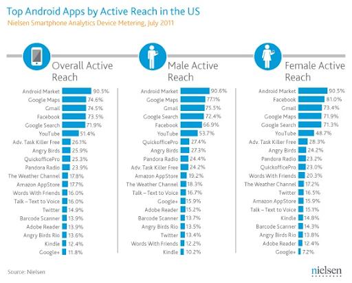 top aplicații android