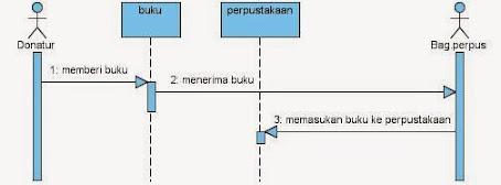Essay quis pertemuan 7 sequence diagram proses buku masuk activity ccuart Images