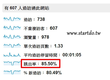 網站分析google analytics 跳出率(Bounce Rate)