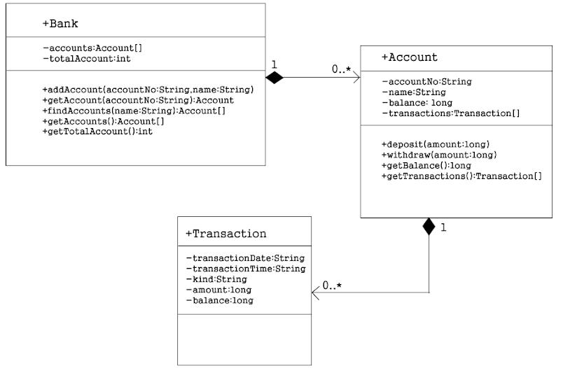 JavaBank Class Diagram