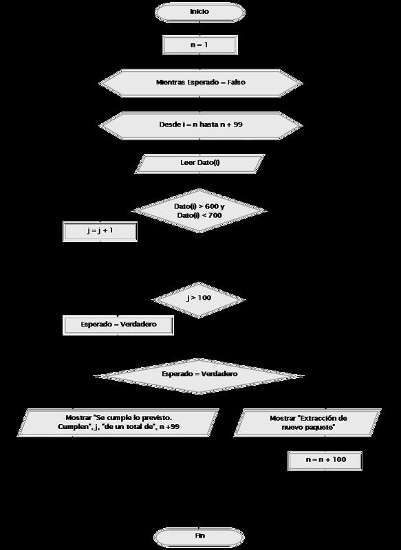 Ejercicio resuelto con variables booleanas arrays y condicionales diagrama de flujo aprenderaprogramar ccuart Images