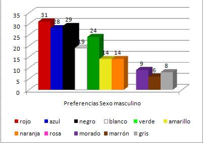 Colores preferidos del sexo masculino