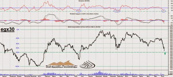 [ تحليل فنى/ نسب فيبوناتشى ] مؤشر البورصة المصرية الرئيسى EGX30 نادي خبراء المال