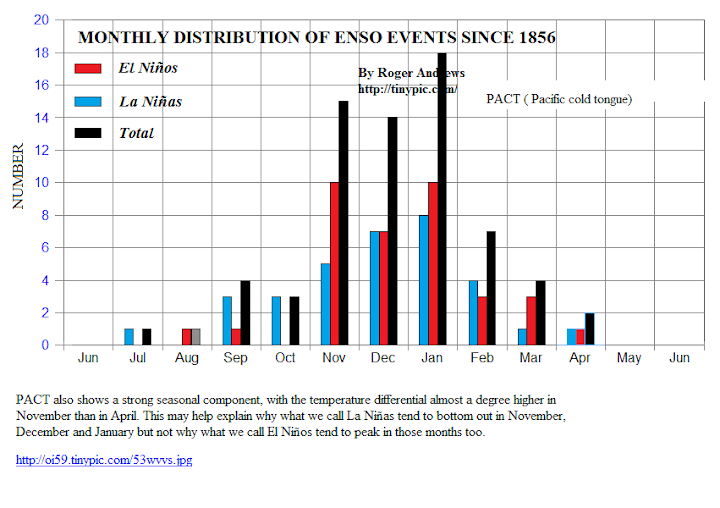 ENSO frequency plotted on calendar year by month