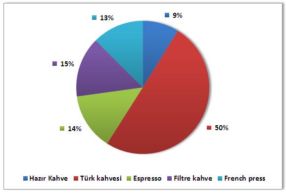 En Sevilen Kahve Hazırlama Yöntemi Anketi Sonuçlandı
