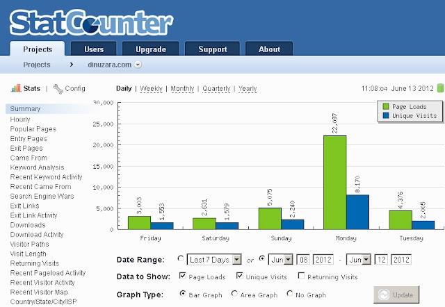 DinuZara.com, sursa de informare preferată de suceveni în noaptea numărării voturilor