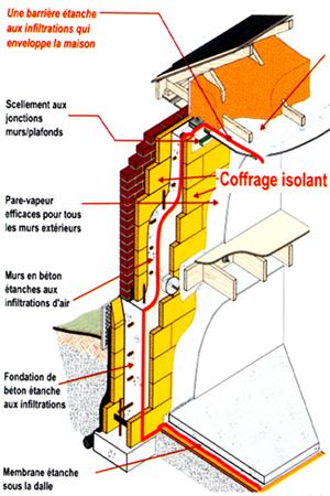 coffrage isolant isolation de maisons neuves en b ton. Black Bedroom Furniture Sets. Home Design Ideas
