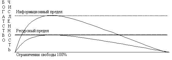 Пределы ресурсов (численности)