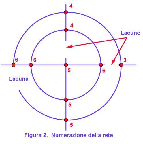 numerazione_rete