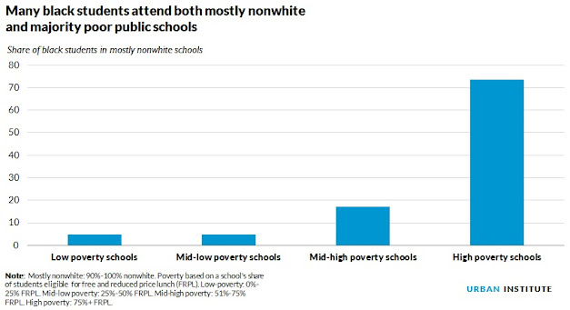 Students Of Color In Low Poverty >> Black Kids Schools Segregated By Poverty Too Realclearpolicy