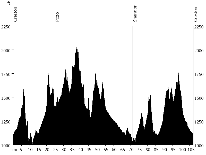Wildflower Century • Route Profile