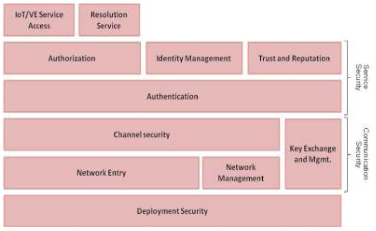 圖4. Security Features of IoT System