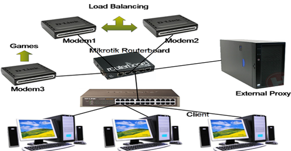 Topologi Mikrotik Load Balancing Proxy Eksternal