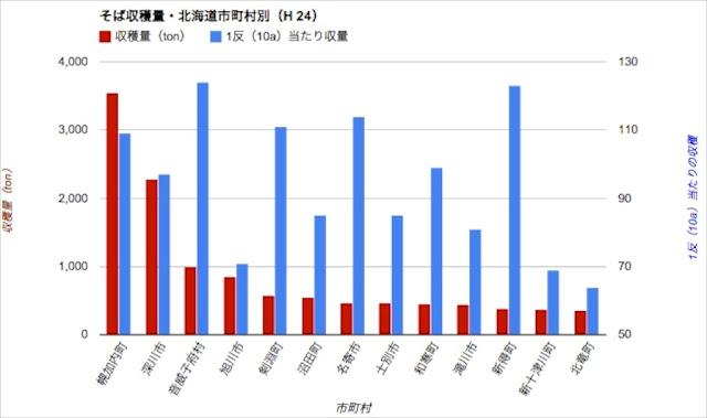<北海道> 収穫量・市町村別(H24年度)