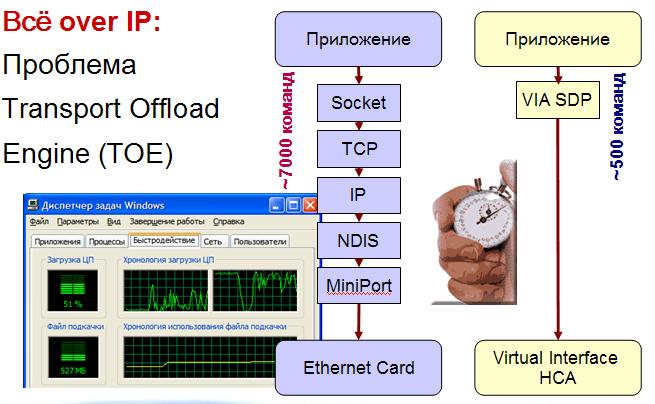 Проблема All-over-IP: процессорная тяжесть TCP-стека
