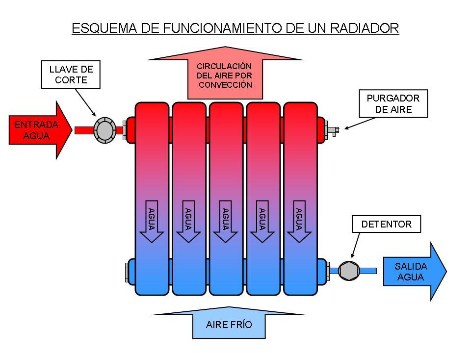 Curso inem 2913 instaladores clase d a 9 de marzo de 2011 for Catalogo de radiadores