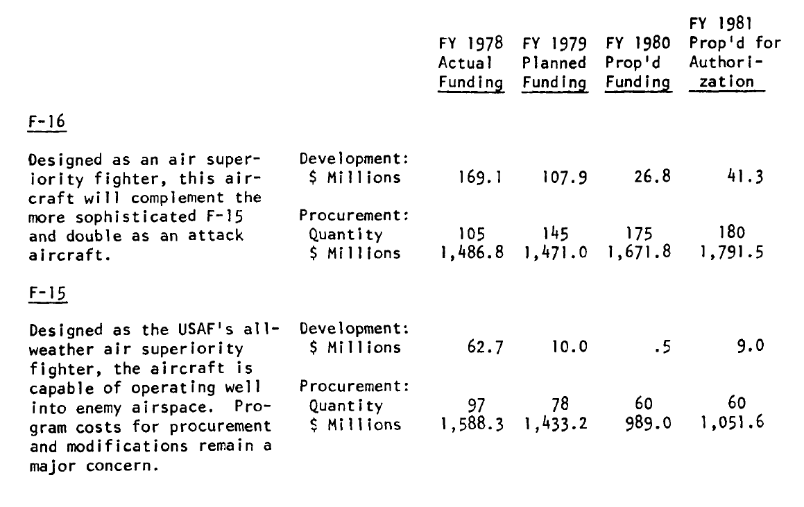 F-16+Cost+in+DoD+AR+FY1980.PNG