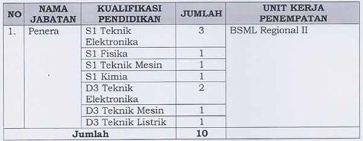 4 Lowongan CPNS Kementerian Perdagangan (Kemendag) 2012   2013