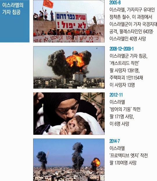 이스라엘의 가자 침공