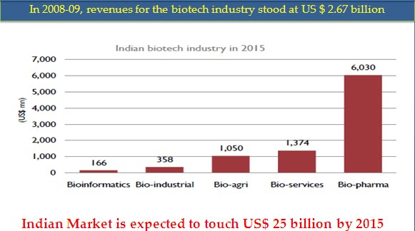Biotech+Sector+... Indian Technology Growth