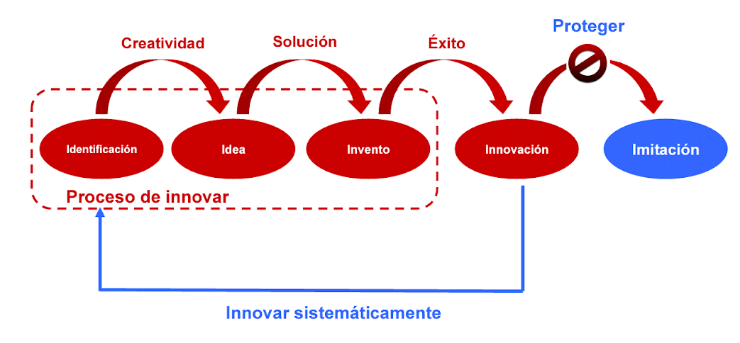 Ciclo Innovación
