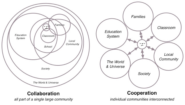 Collaboration vs Cooperation