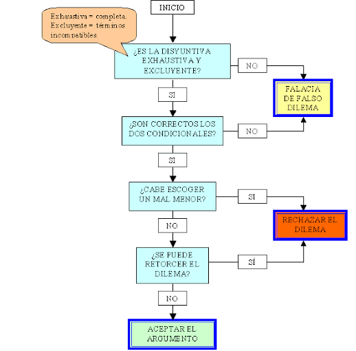 diagrama análisis del dilema