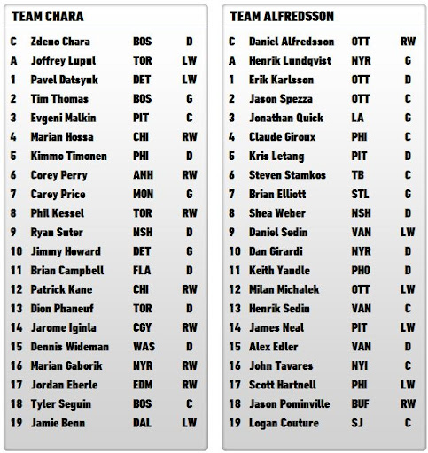 2012 NHL All-Star Game Rosters