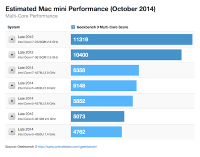 新旧Mac miniのベンチマーク(マルチコア)