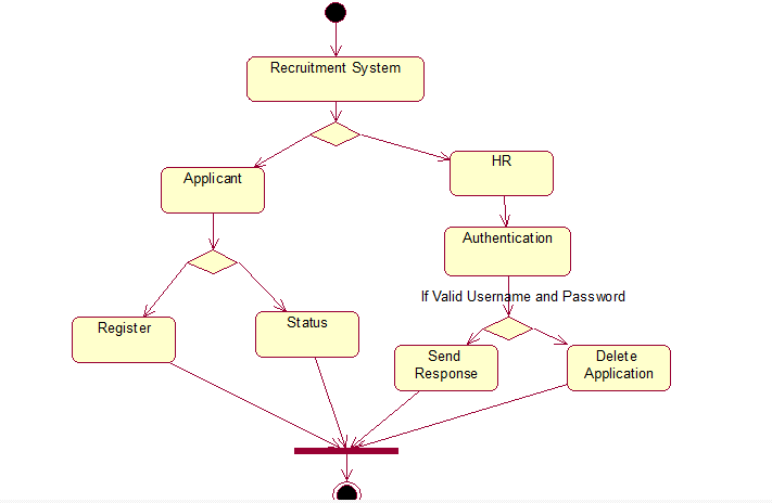The totality of CSE: Recruitment System UML Diagrams, SRS