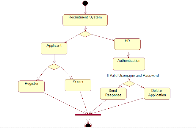 activity diagram for recruitment system