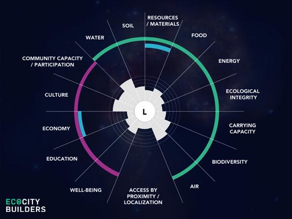 Mục tiêu đô thị sinh thái