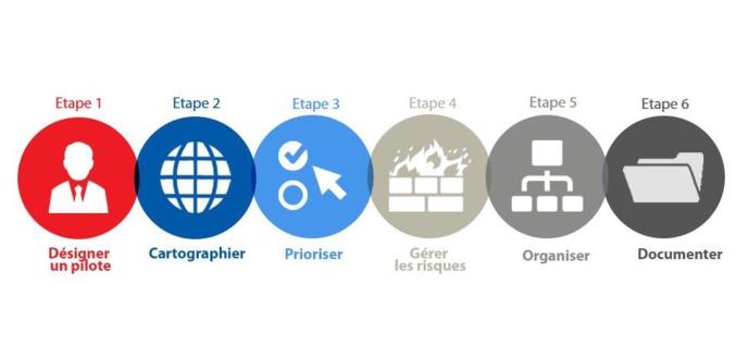 cartographie rgpd   gagnez du temps avec un outil visuel et collaboratif