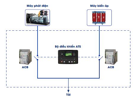 Quy trình vận hành của tủ điện ATS