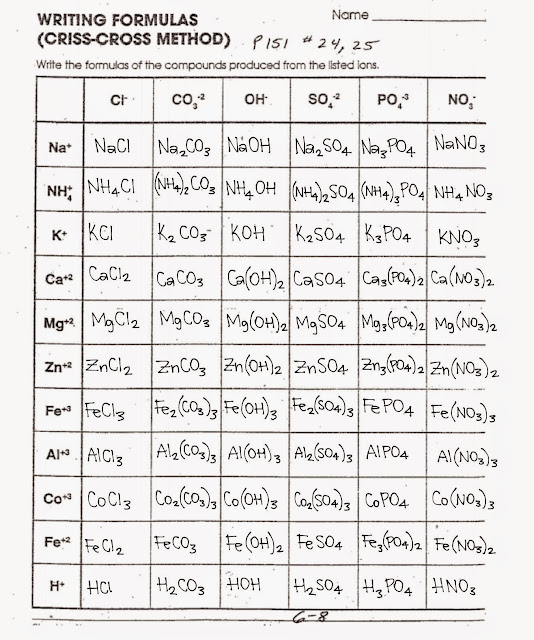 Naming ionic compounds worksheet answers pg 45