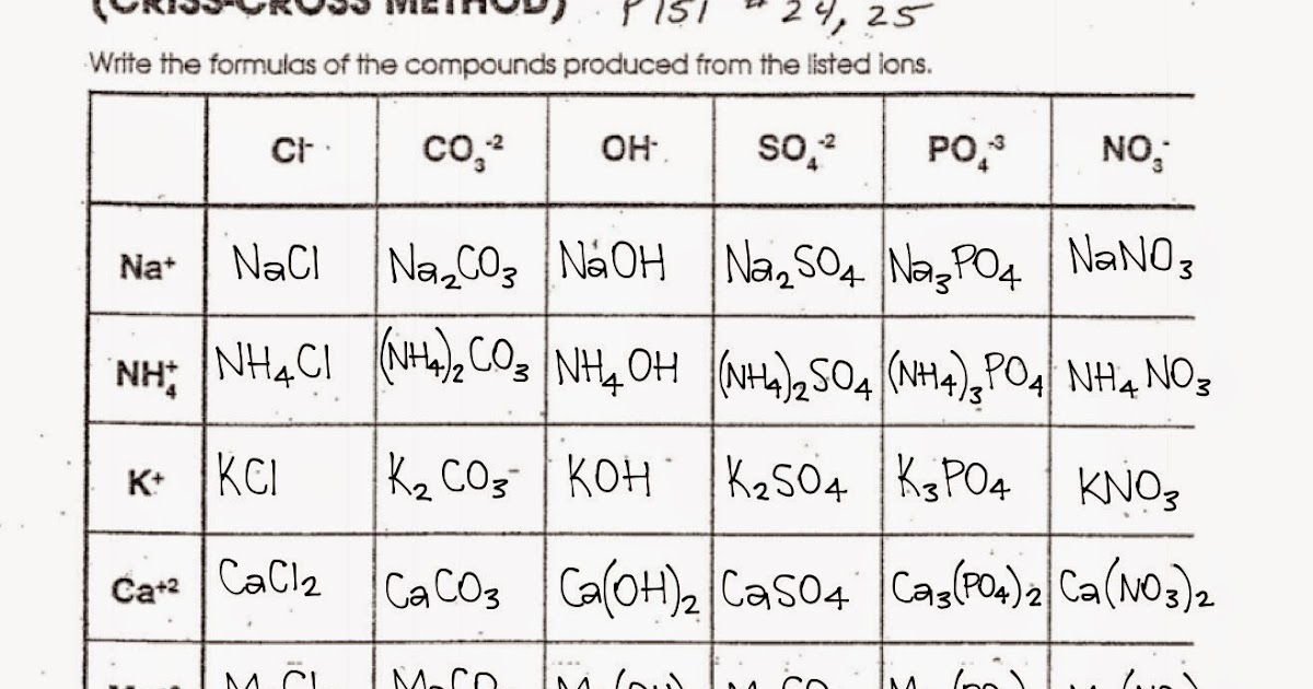 Tom Schoderbek Chemistry Writing Formulas CrissCross Method – Writing Formulas Worksheet