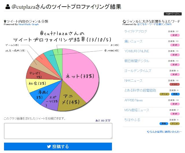 「ツイートプロファイリング」最近のツイートを分析・集計してグラフ化