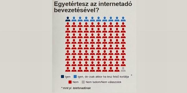 Infografika a netadóról