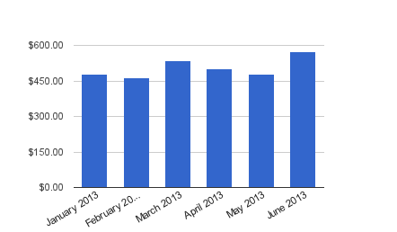 Dividend Income - June 2013